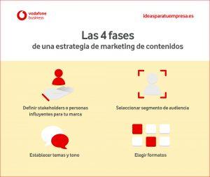 Las 4 fases de una estrategia de marketing de contenidos
