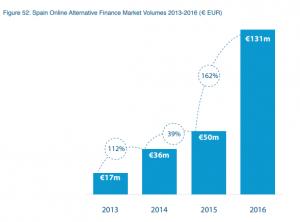Financiación alternativa España