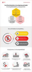 Los funcionarios y la empresa privada: incompatibilidades y excepciones