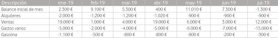 Ingresos y gastos plantilla de ahorro mensual