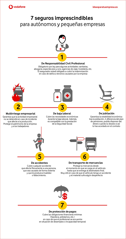 Los seguros imprescindibles para autónomos o pequeñas empresas