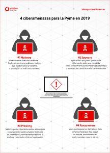 Infografía ciberamenazas en la Pyme