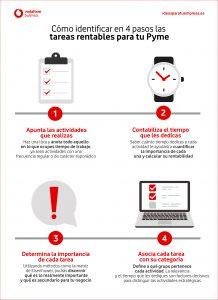 Infografía tareas reantables