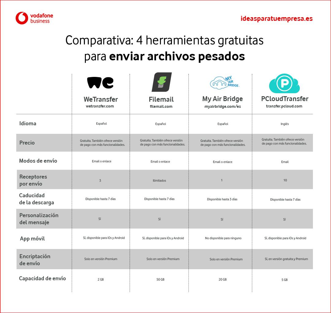 Comparativa herramientas para enviar archivos pesados