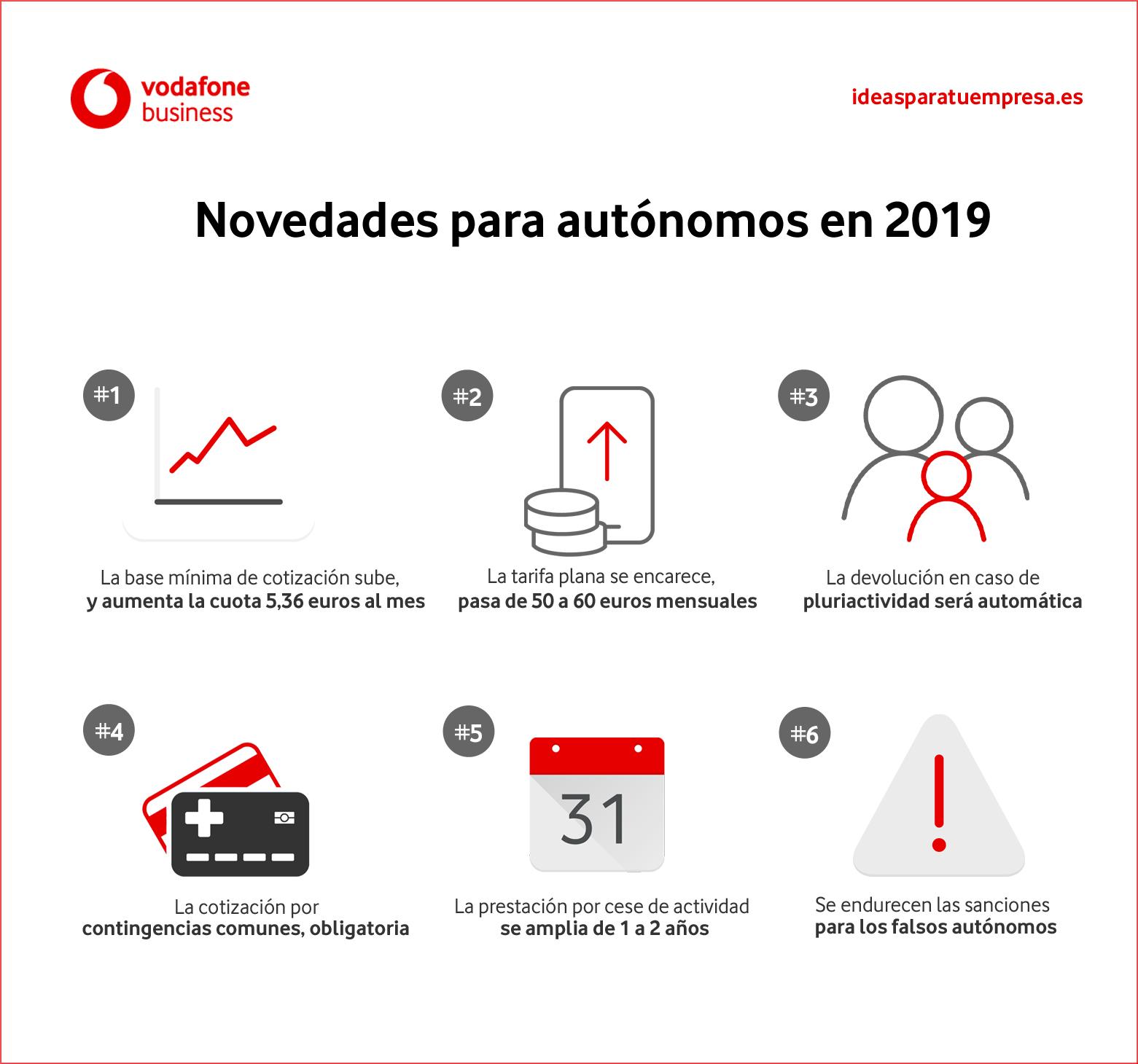 Infografía: Novedades autónomos 2019