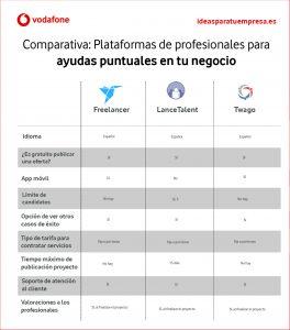 Infografía plataformas freelancers