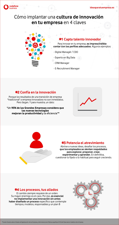 Cultura innovación empresarial