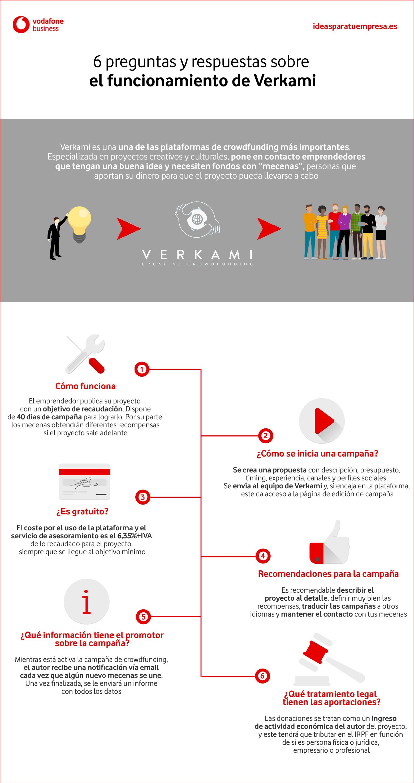 Infografía Verkami