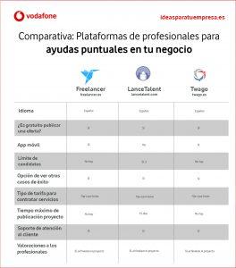 Infografía plataformas autónomos