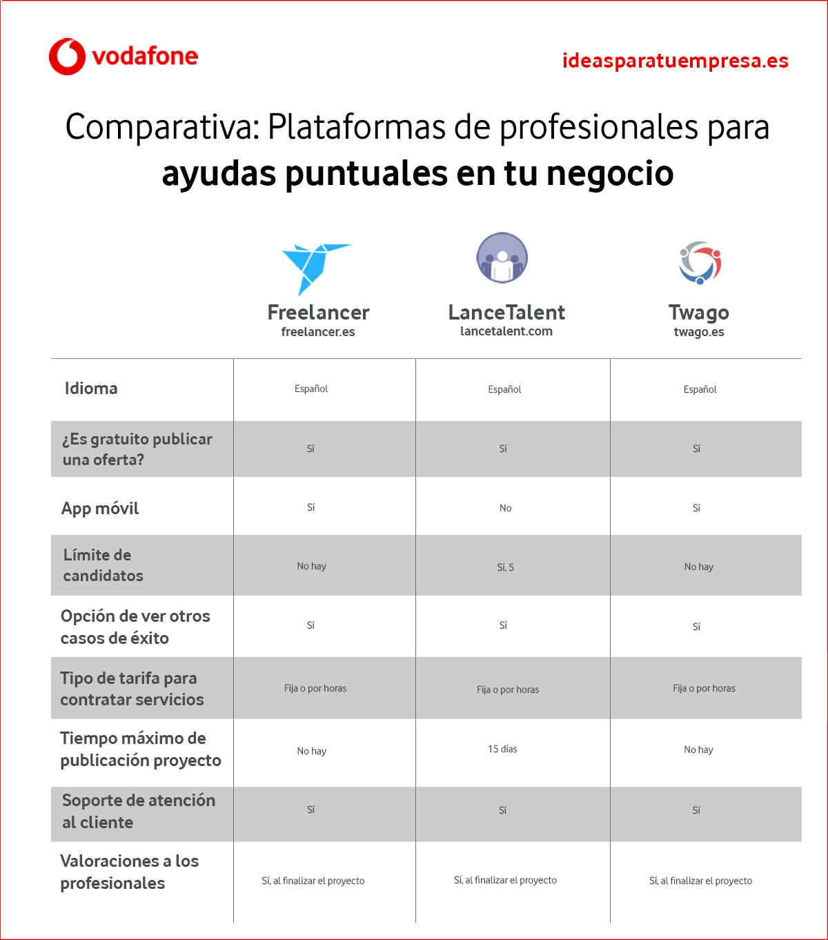 Plataformas de profesionales para ayudas puntuales en tu negocio