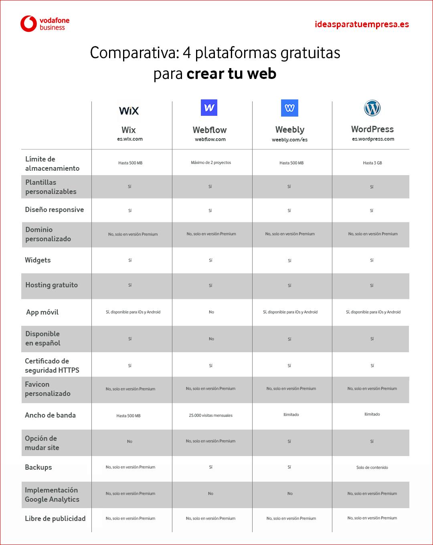 Plataforma creación web