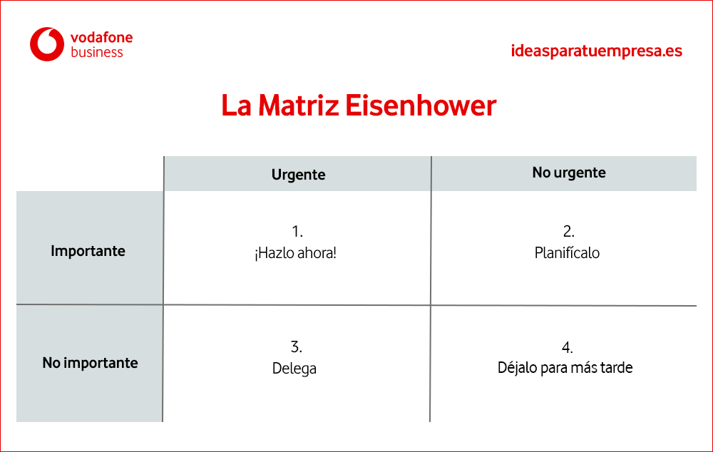 Matriz Eisenhower