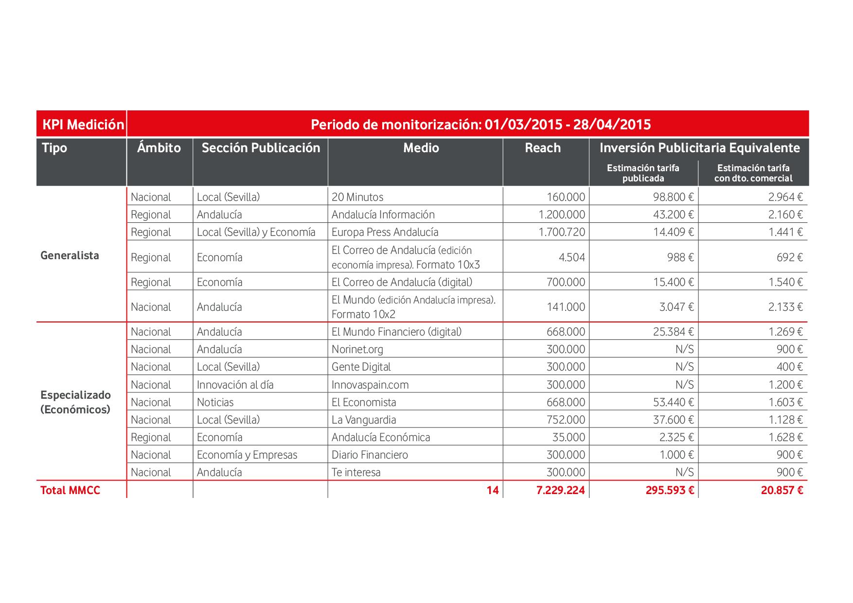 tabla de medición de impactos