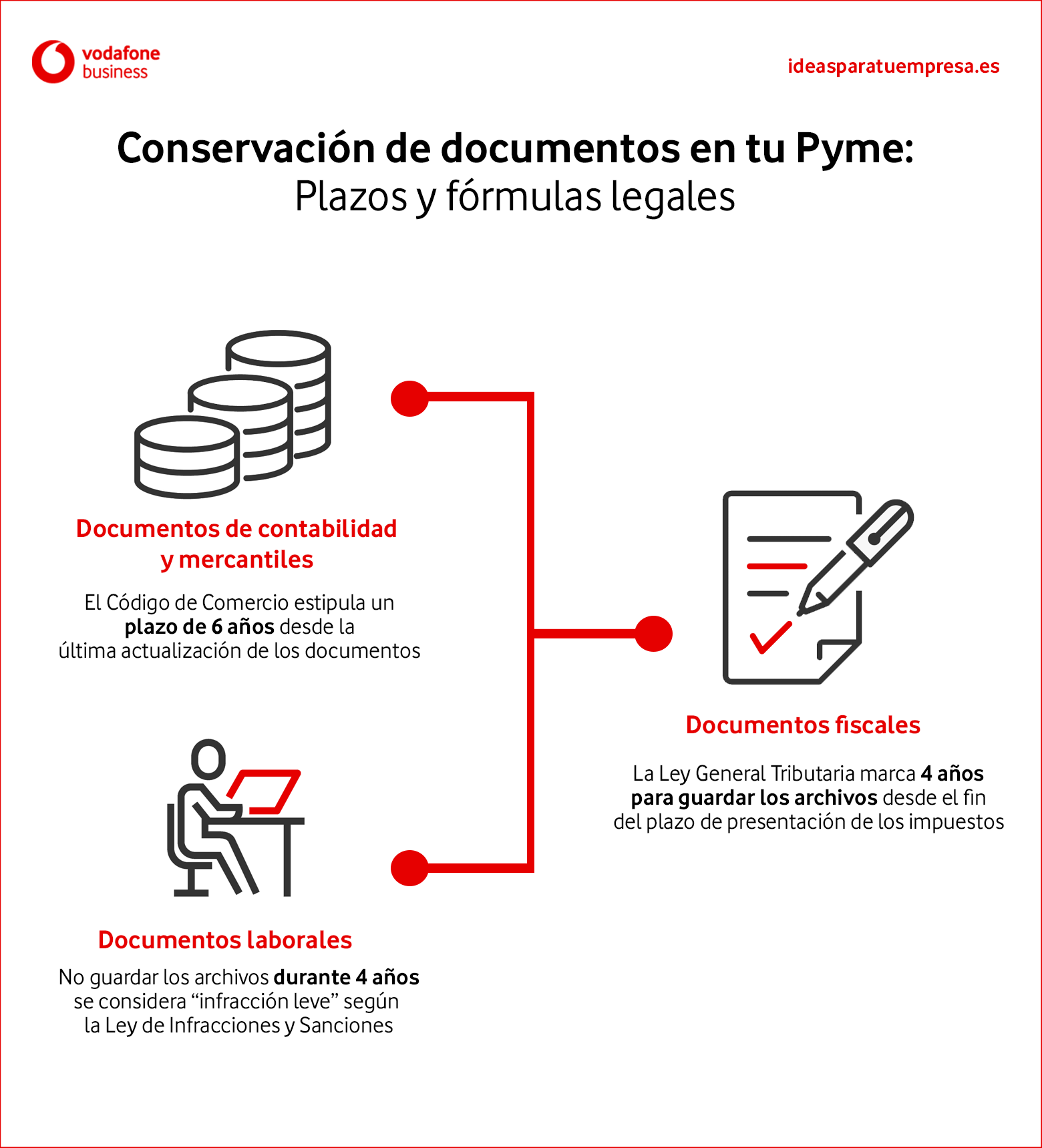Conservación documentos