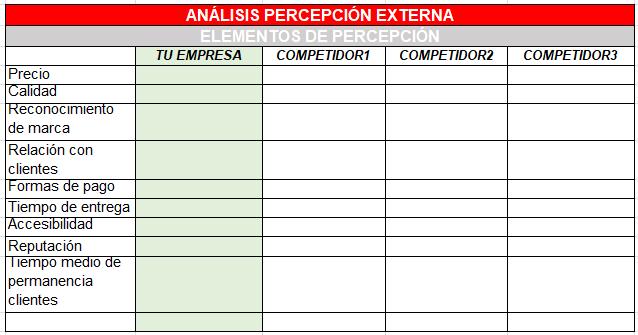Análisis plantilla percepción