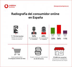 Infografía consumidor online
