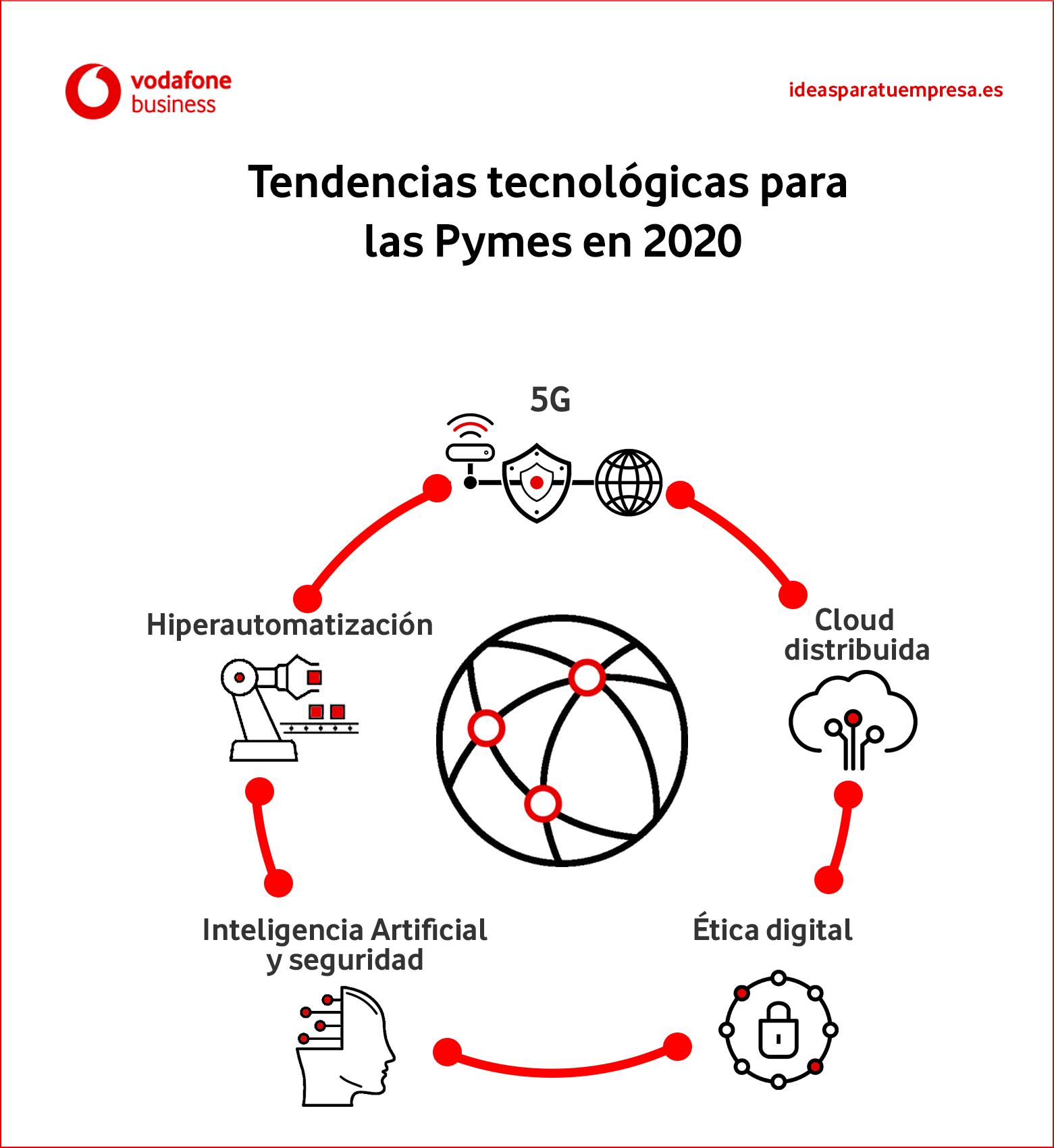 Infografía tendencias tecnológicas