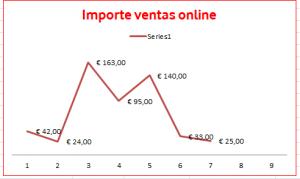 Importe ventas online
