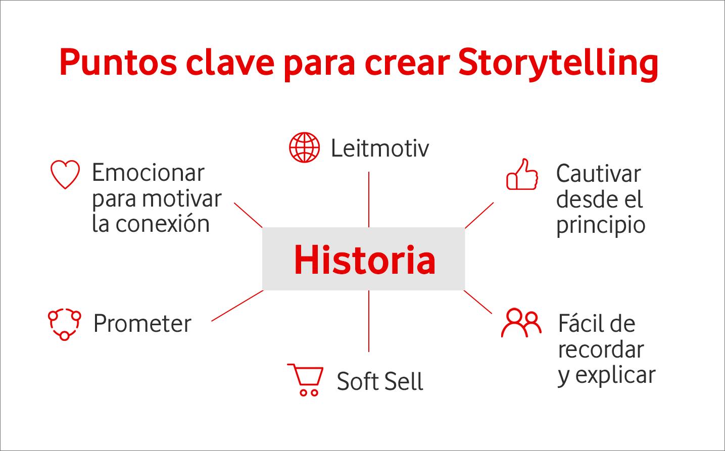 Puntos Clave Storytelling