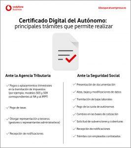 Certificado digital del autónomo: trámites a realizar