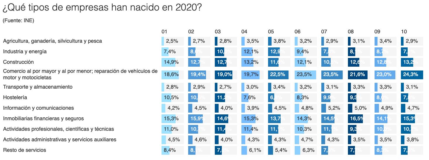 que tipos de empresas han nacido en 2020