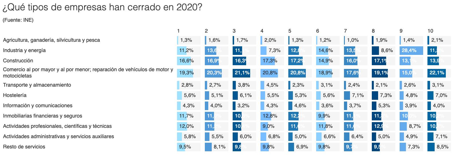 que tipos de empresa han cerrado en 2020