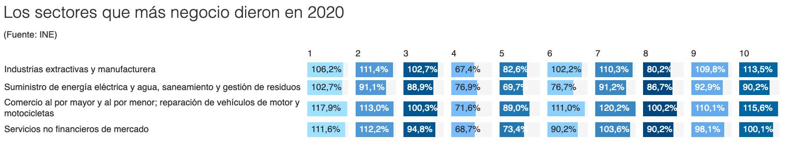 Los sectores que más negocio dieron en 2020